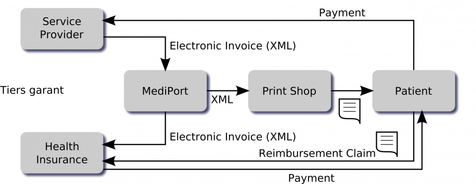 XML electronic benefit settlement