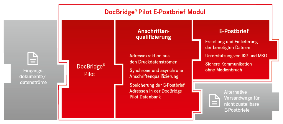 E-Postbrief Modul DocBridge-Pilot
