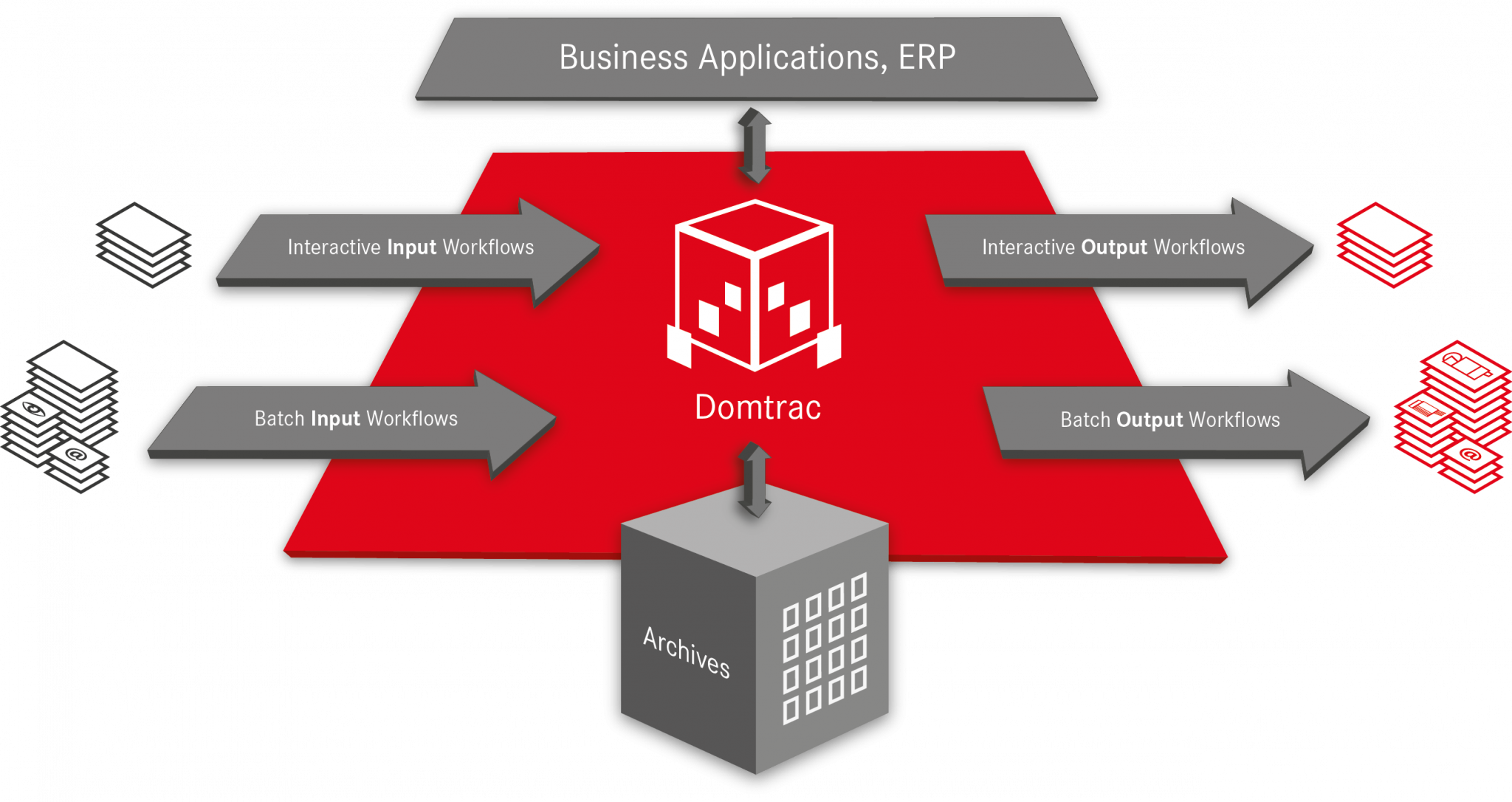 Domtrac Multi-Channel Document Management